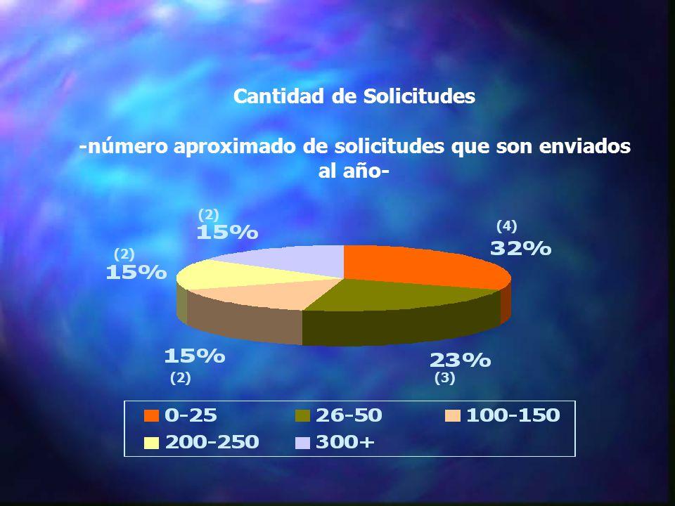 Cantidad de Solicitudes -número aproximado de solicitudes que son enviados al año- (4) (3)(2)