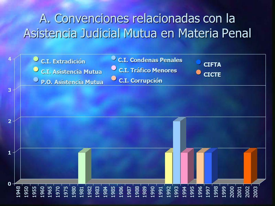 A. Convenciones relacionadas con la Asistencia Judicial Mutua en Materia Penal C.I.