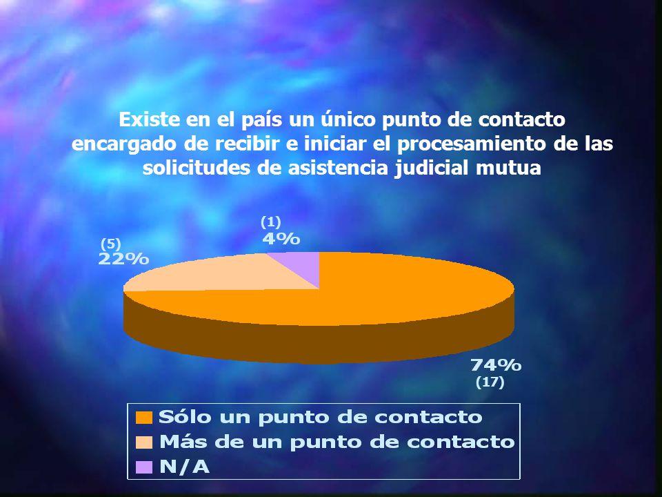 Existe en el país un único punto de contacto encargado de recibir e iniciar el procesamiento de las solicitudes de asistencia judicial mutua (17) (5) (1)