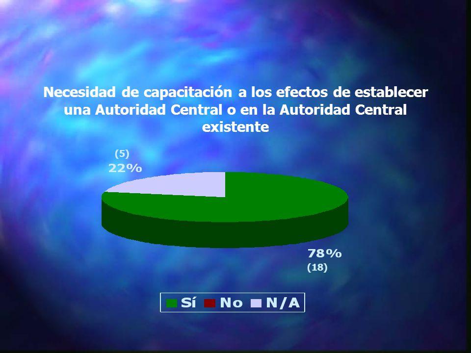 Necesidad de capacitación a los efectos de establecer una Autoridad Central o en la Autoridad Central existente (18) (5)