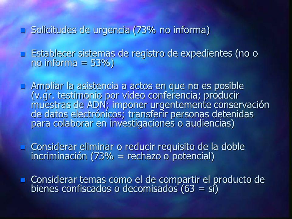 n Solicitudes de urgencia (73% no informa) n Establecer sistemas de registro de expedientes (no o no informa = 53%) n Ampliar la asistencia a actos en que no es posible (v.gr.