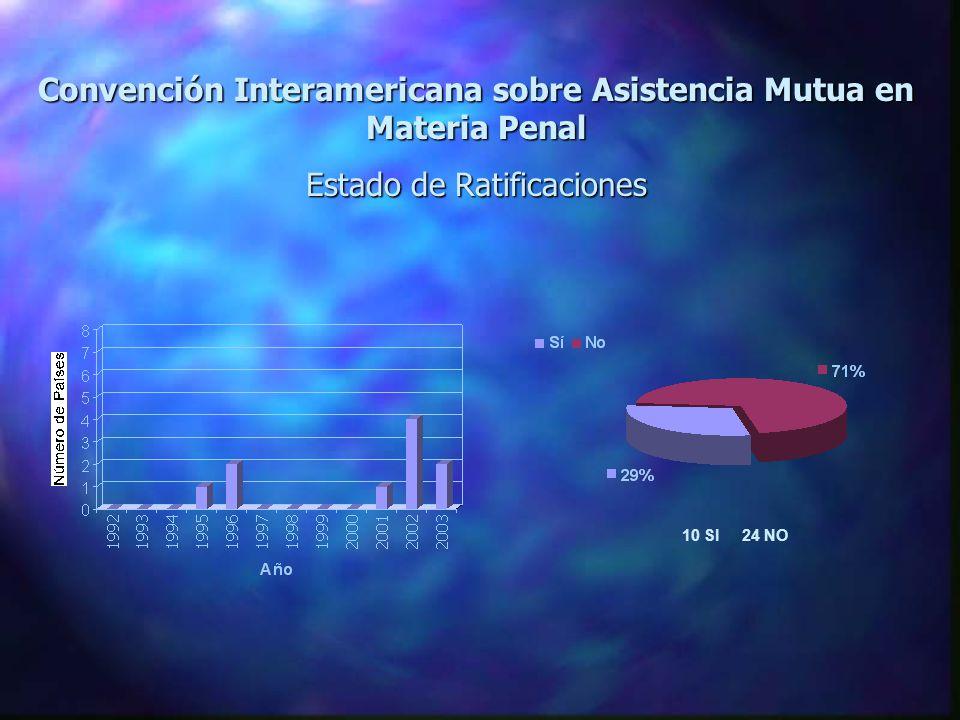 Convención Interamericana sobre Asistencia Mutua en Materia Penal Estado de Ratificaciones 10 SI 24 NO
