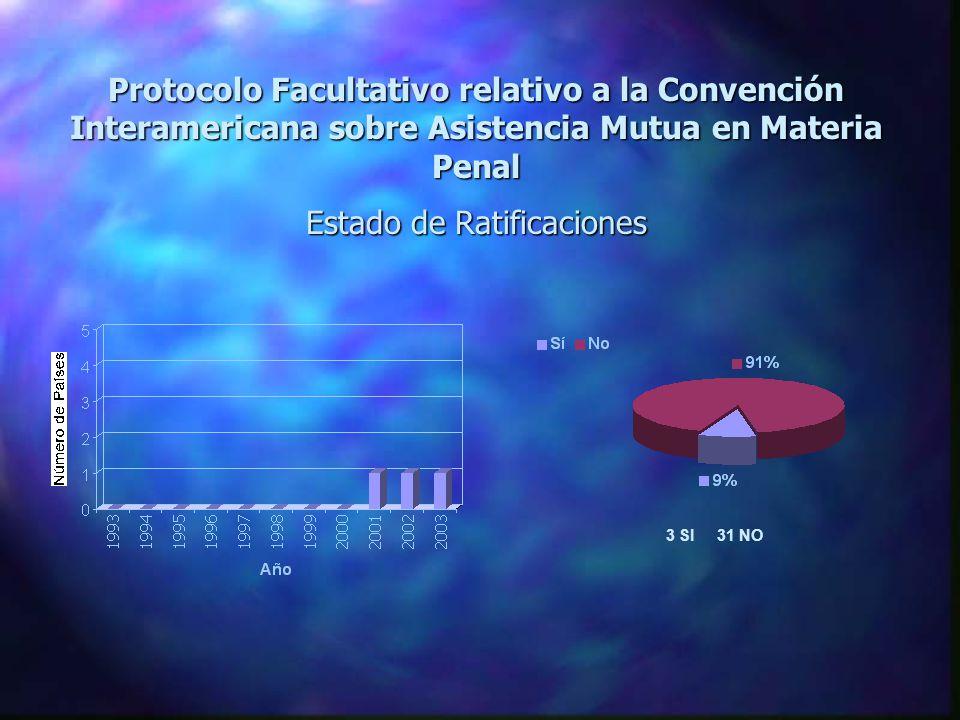 Convención Interamericana sobre Extradición Estado de Ratificaciones 5 SI 29 NO