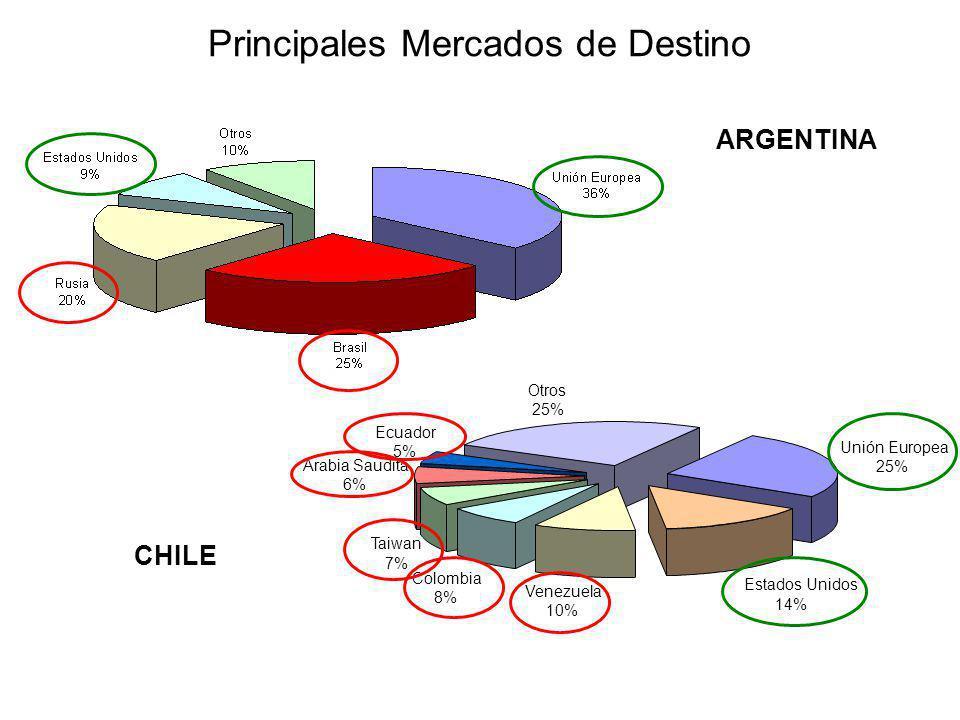Unión Europea 25% Estados Unidos 14% Venezuela 10% Colombia 8% Taiwan 7% Arabia Saudita 6% Otros 25% Ecuador 5% Principales Mercados de Destino CHILE