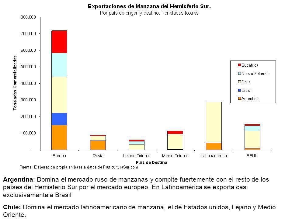 Argentina: Domina el mercado ruso de manzanas y compite fuertemente con el resto de los países del Hemisferio Sur por el mercado europeo. En Latinoamé