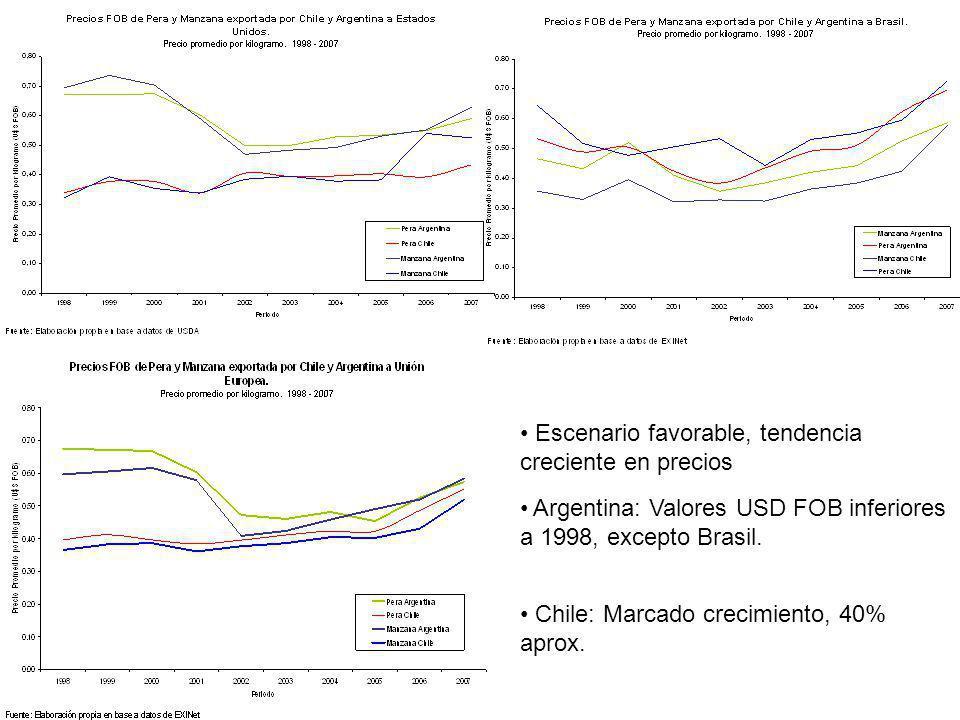 Chile: Marcado crecimiento, 40% aprox. Escenario favorable, tendencia creciente en precios Argentina: Valores USD FOB inferiores a 1998, excepto Brasi