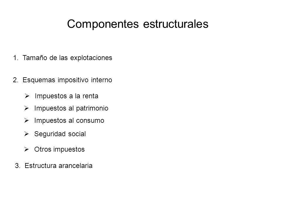 Componentes estructurales 2. Esquemas impositivo interno Otros impuestos Seguridad social Impuestos al consumo Impuestos a la renta Impuestos al patri