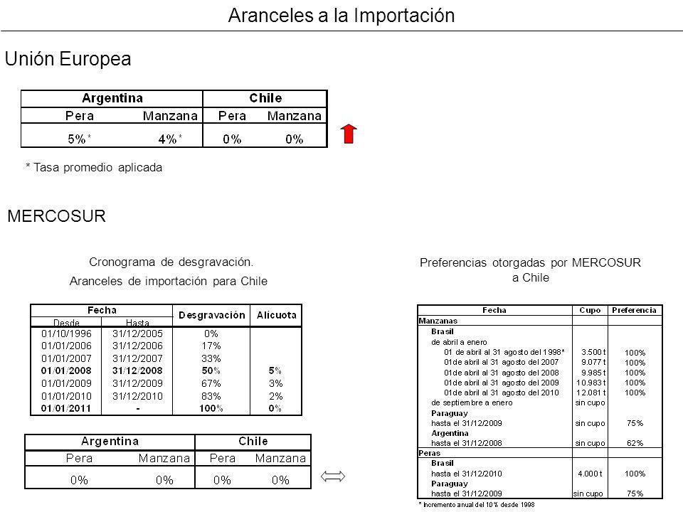 Aranceles a la Importación Unión Europea * Tasa promedio aplicada MERCOSUR Cronograma de desgravación. Aranceles de importación para Chile Preferencia