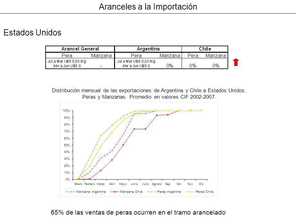 Aranceles a la Importación Estados Unidos 65% de las ventas de peras ocurren en el tramo arancelado Distribución mensual de las exportaciones de Argen
