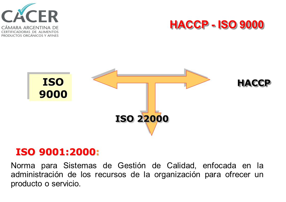 ISO 22000:2005 ISO 9000 HACCPHACCP ISO 22000 Gestión de la calidad Inocuidad La Norma ISO 22000:2005 ha sido alineada con ISO 9001:2000 realzando la compatibilidad de los dos estándares ISO 22000:2005 integra los principios del Sistema de Análisis de peligros y determinación de Puntos Críticos de Control y los pasos para su aplicación desarrollada por la comisión del Codex Alimentarius.