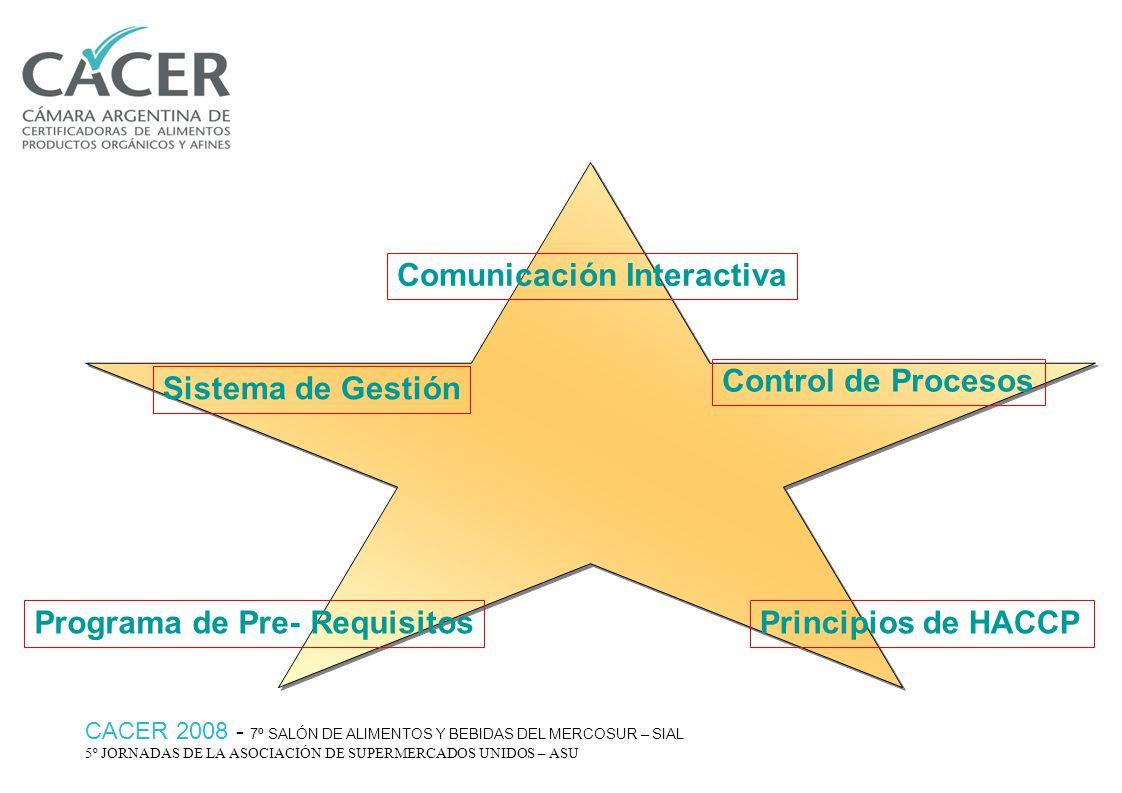 ISO 22:000:2005 Tiene tres partes diferenciadas: Tiene tres partes diferenciadas: Requisitos para buenas prácticas de fabricación ó programa de prerrequisitos Requisitos para buenas prácticas de fabricación ó programa de prerrequisitos Requisitos para HACCP de acuerdo a los principios HACCP enunciados por el Codex Alimentarius Requisitos para HACCP de acuerdo a los principios HACCP enunciados por el Codex Alimentarius Requisitos para un Sistema de Gestión Requisitos para un Sistema de Gestión CACER 2008 - 7º SALÓN DE ALIMENTOS Y BEBIDAS DEL MERCOSUR – SIAL 5º JORNADAS DE LA ASOCIACIÓN DE SUPERMERCADOS UNIDOS – ASU