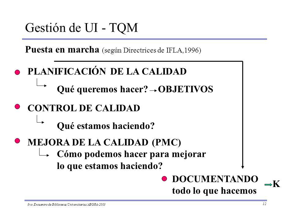 Gestión de UI - TQM Puesta en marcha (según Directrices de IFLA,1996) DOCUMENTANDO todo lo que hacemos CONTROL DE CALIDAD Qué estamos haciendo? MEJORA