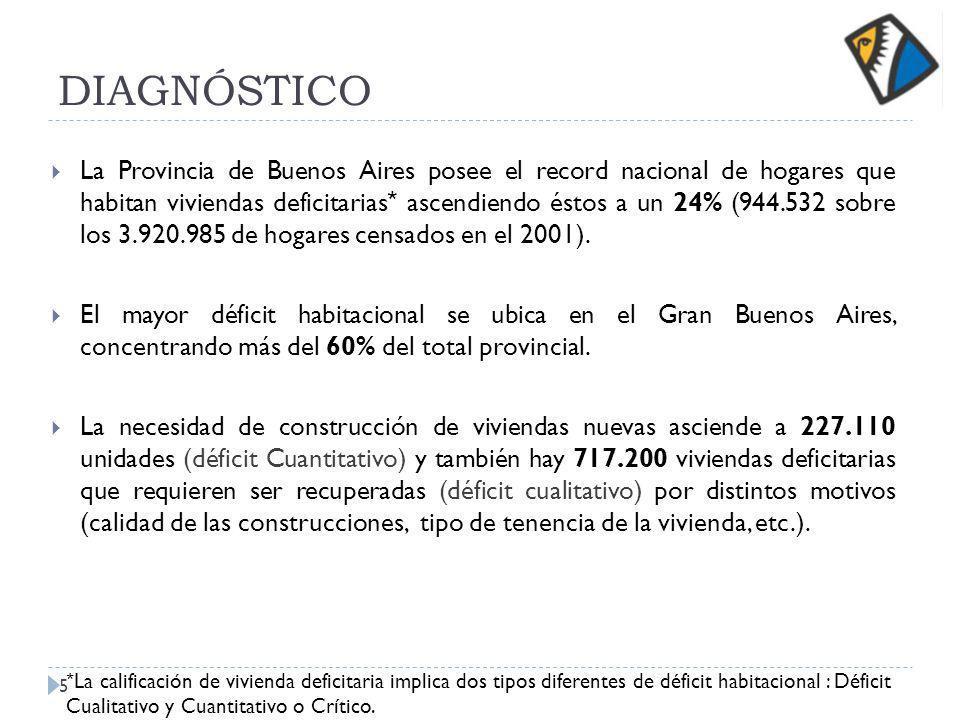DIAGNÓSTICO La Provincia de Buenos Aires posee el record nacional de hogares que habitan viviendas deficitarias * ascendiendo éstos a un 24% (944.532 sobre los 3.920.985 de hogares censados en el 2001).