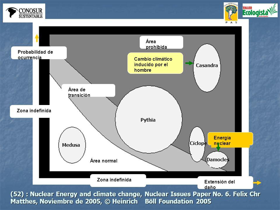 Energía nuclear Área prohibida Casandra Cíclope Damocles Medusa Pythia Cambio climático inducido por el hombre Área normal Área de transición Extensió