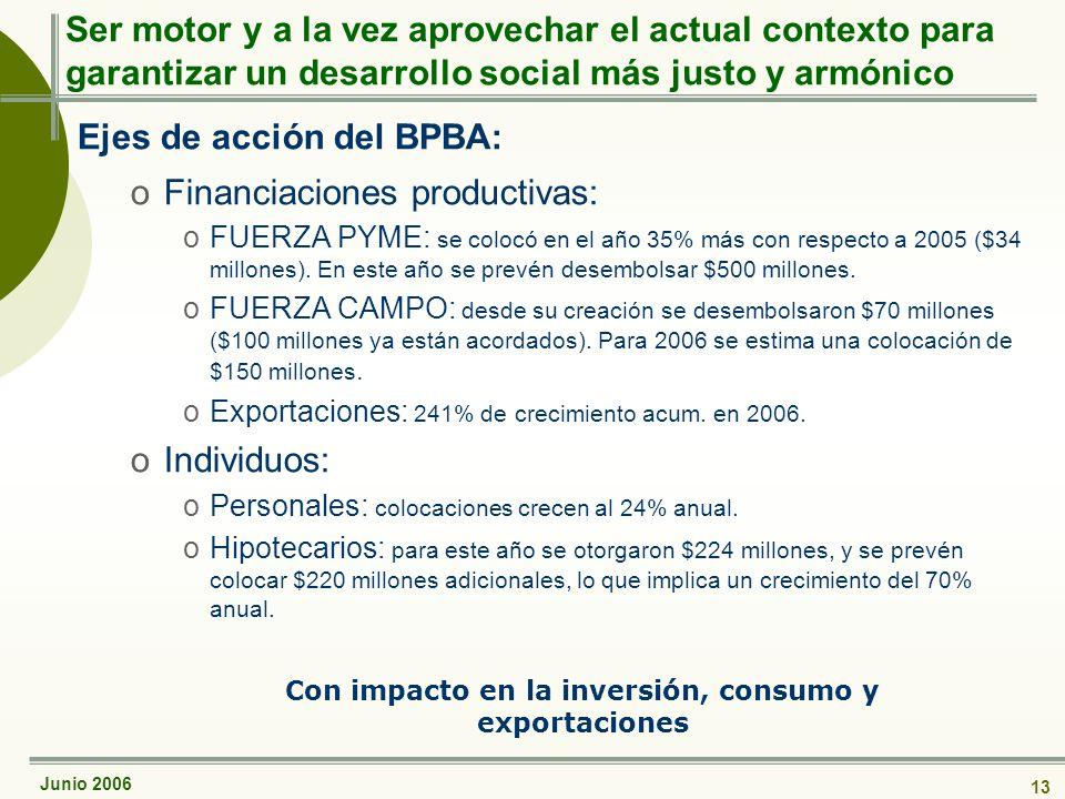 Junio 2006 13 Ser motor y a la vez aprovechar el actual contexto para garantizar un desarrollo social más justo y armónico Ejes de acción del BPBA: oFinanciaciones productivas: oFUERZA PYME: se colocó en el año 35% más con respecto a 2005 ($34 millones).