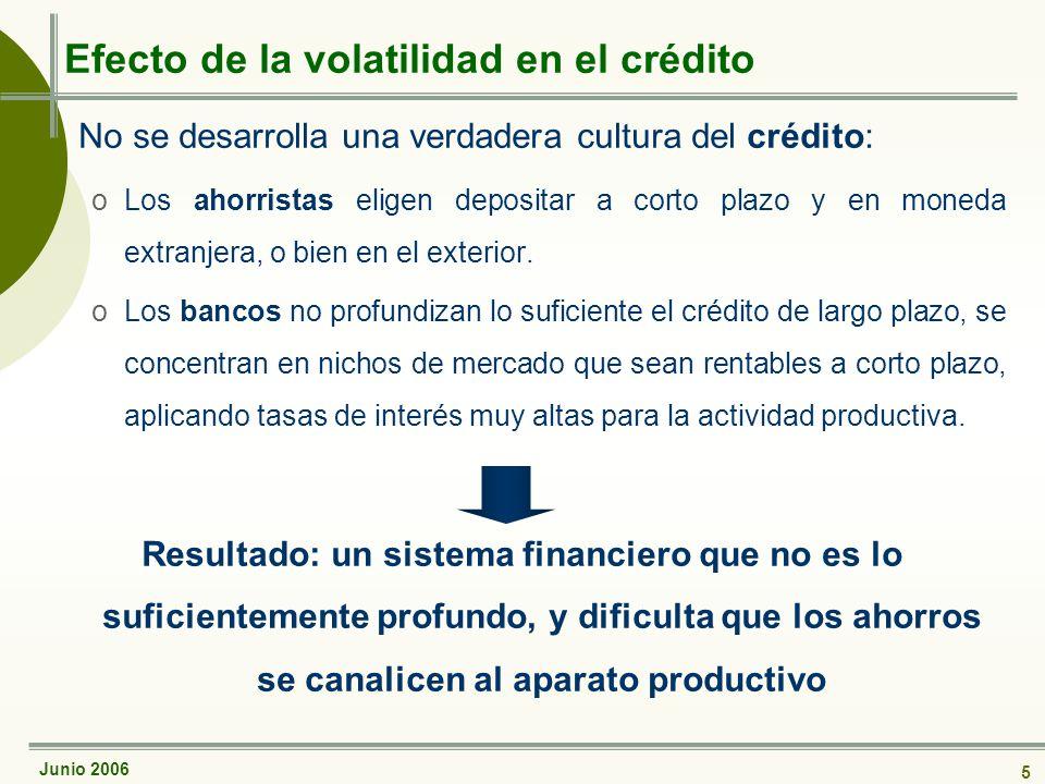 Junio 2006 5 Efecto de la volatilidad en el crédito No se desarrolla una verdadera cultura del crédito: oLos ahorristas eligen depositar a corto plazo y en moneda extranjera, o bien en el exterior.