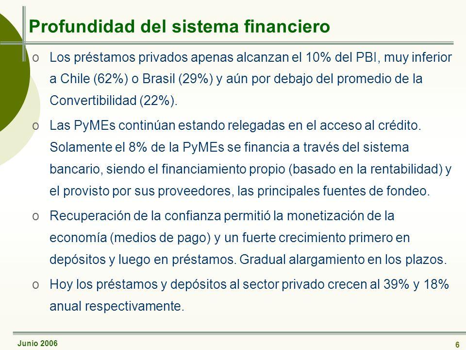 Junio 2006 6 Profundidad del sistema financiero oLos préstamos privados apenas alcanzan el 10% del PBI, muy inferior a Chile (62%) o Brasil (29%) y aún por debajo del promedio de la Convertibilidad (22%).