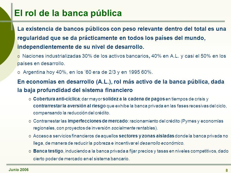 Junio 2006 8 El rol de la banca pública La existencia de bancos públicos con peso relevante dentro del total es una regularidad que se da prácticamente en todos los países del mundo, independientemente de su nivel de desarrollo.