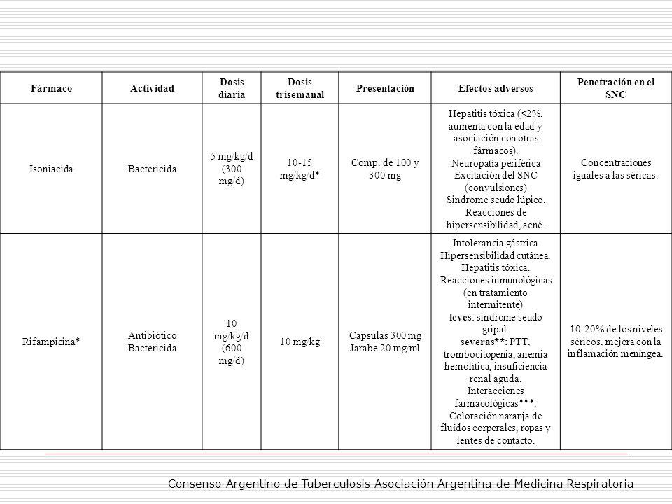 FármacoActividadDosis Dosis trisemanal PresentaciónEfectos Adversos Penetración en SNC PirazinamidaBactericida 25 mg/kg/d 35 mg/kgComp.
