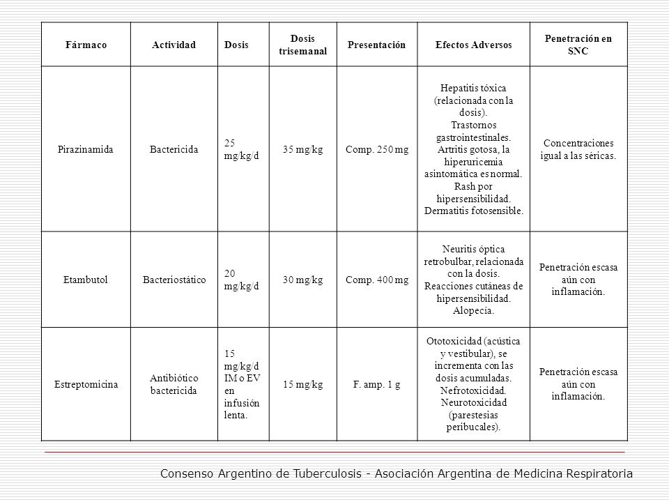 FármacoActividadDosis Dosis trisemanal PresentaciónEfectos Adversos Penetración en SNC PirazinamidaBactericida 25 mg/kg/d 35 mg/kgComp. 250 mg Hepatit