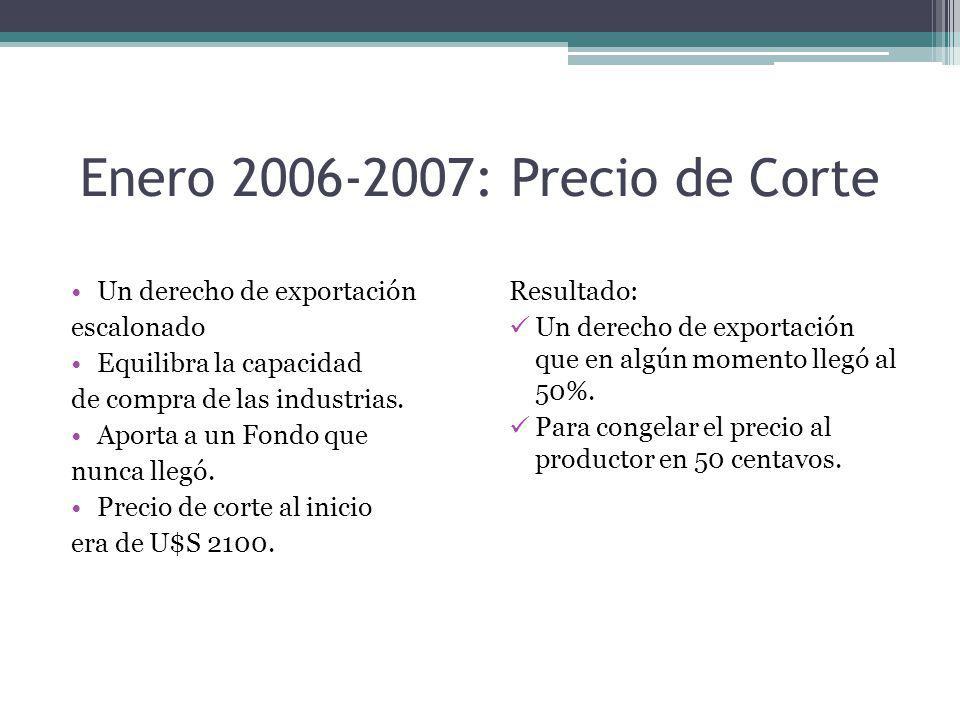 Enero 2006-2007: Precio de Corte Un derecho de exportación escalonado Equilibra la capacidad de compra de las industrias. Aporta a un Fondo que nunca