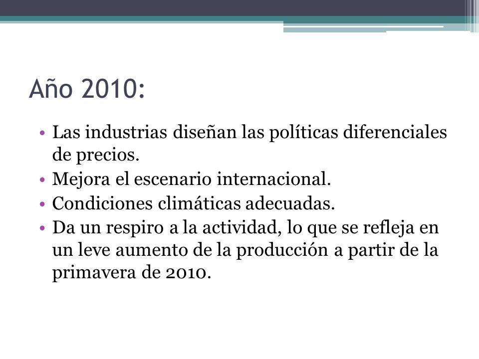 Año 2010: Las industrias diseñan las políticas diferenciales de precios. Mejora el escenario internacional. Condiciones climáticas adecuadas. Da un re