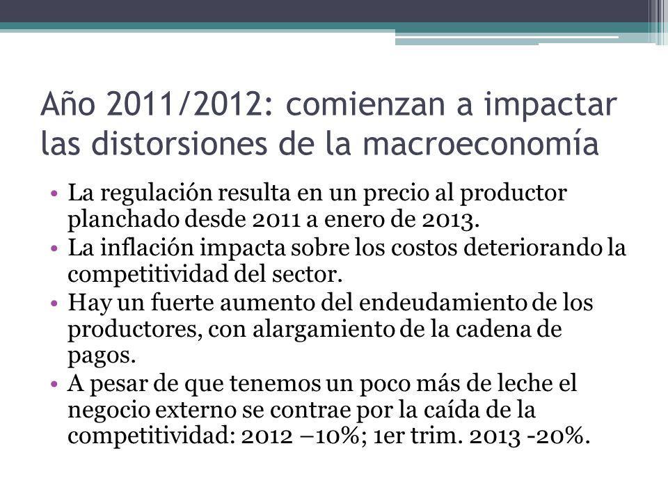 Año 2011/2012: comienzan a impactar las distorsiones de la macroeconomía La regulación resulta en un precio al productor planchado desde 2011 a enero