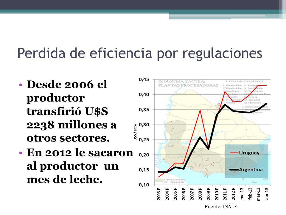 Perdida de eficiencia por regulaciones Desde 2006 el productor transfirió U$S 2238 millones a otros sectores. En 2012 le sacaron al productor un mes d