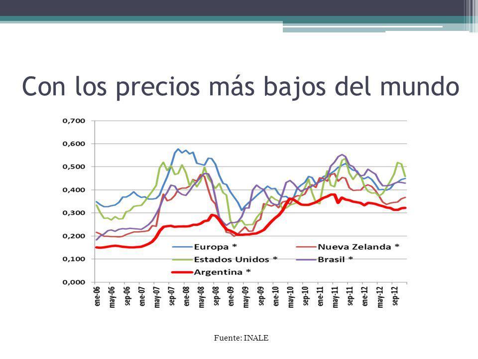 Con los precios más bajos del mundo Fuente: INALE