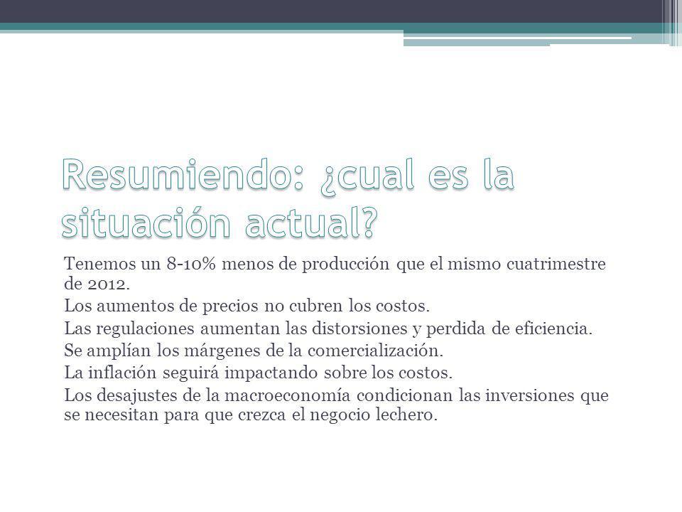 Tenemos un 8-10% menos de producción que el mismo cuatrimestre de 2012. Los aumentos de precios no cubren los costos. Las regulaciones aumentan las di