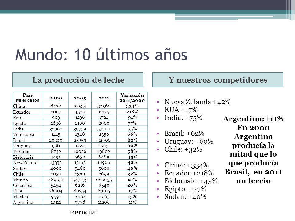 Mundo: 10 últimos años La producción de lecheY nuestros competidores País Miles de ton 200020052011 Variación 2011/2000 China 84202753436560334% Ecuad