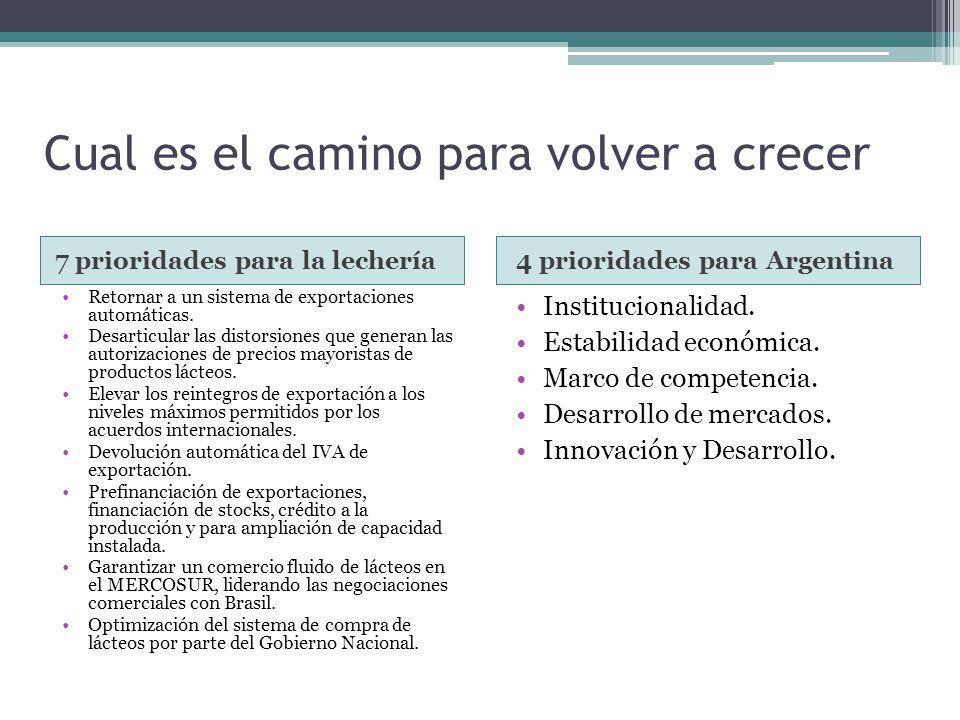 Cual es el camino para volver a crecer 7 prioridades para la lechería 4 prioridades para Argentina Retornar a un sistema de exportaciones automáticas.