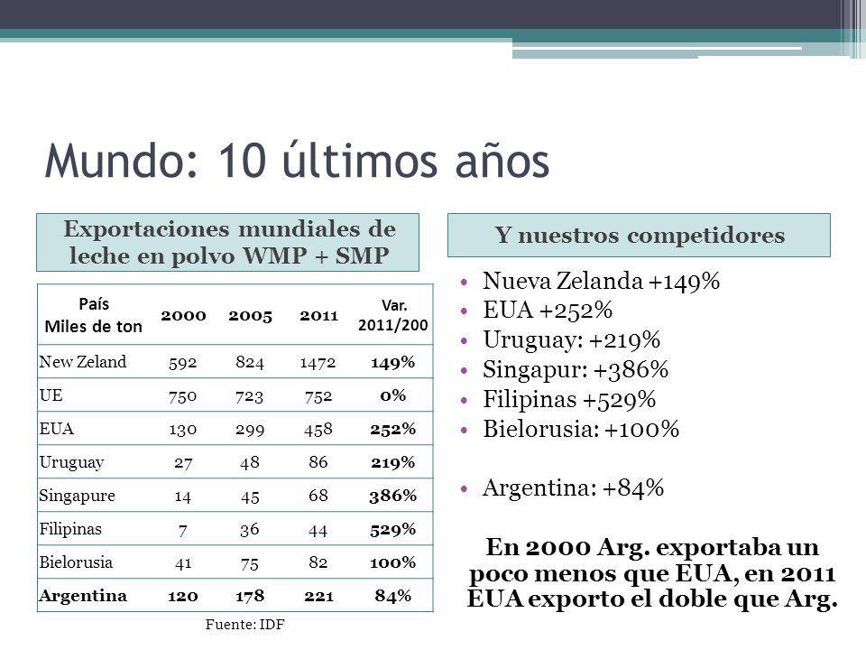 Mundo: 10 últimos años Exportaciones mundiales de Quesos Y nuestros competidores Nueva Zelanda -2% EUA +348% UE: +30% Uruguay: +176% Egipto +1050% Ucrania +567% Bielorusia: +618% Argentina: +144% En 2000 Argentina exportaba más del doble que Ucrania, en 2011 Ucrania exporta 31% más.