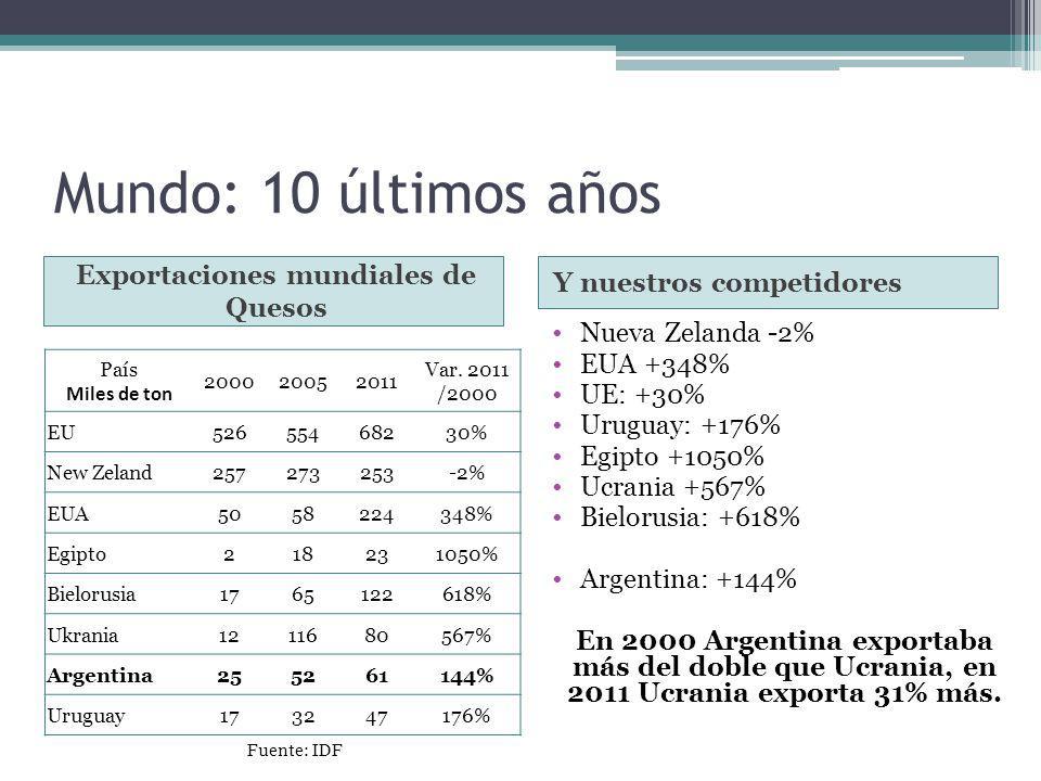 Mundo: 10 últimos años Exportaciones mundiales de Quesos Y nuestros competidores Nueva Zelanda -2% EUA +348% UE: +30% Uruguay: +176% Egipto +1050% Ucr