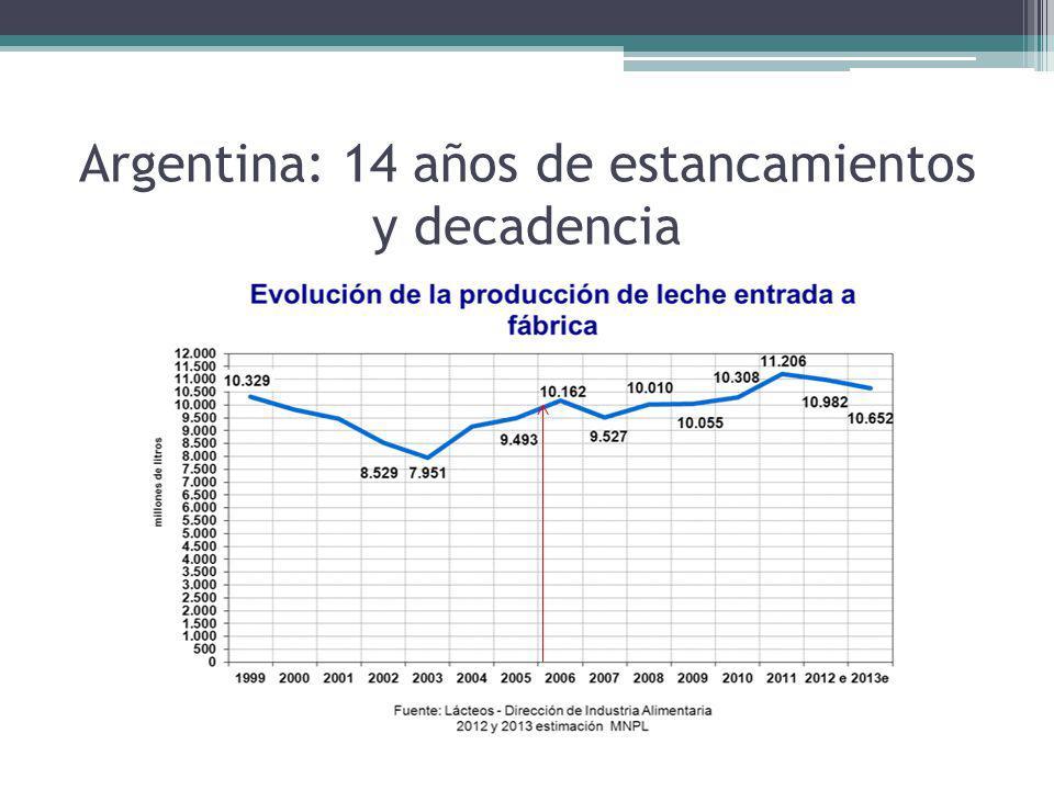 Perdida de eficiencia por regulaciones Desde 2006 el productor transfirió U$S 2238 millones a otros sectores.