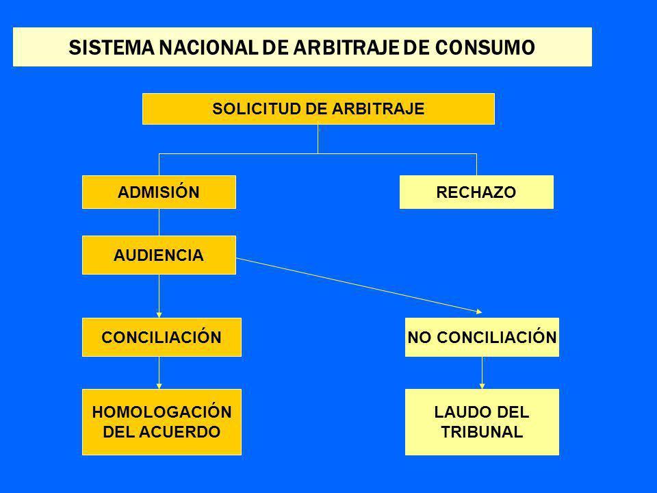 SOLICITUD DE ARBITRAJE SISTEMA NACIONAL DE ARBITRAJE DE CONSUMO ADMISIÓNRECHAZO AUDIENCIA CONCILIACIÓN HOMOLOGACIÓN DEL ACUERDO NO CONCILIACIÓN LAUDO DEL TRIBUNAL
