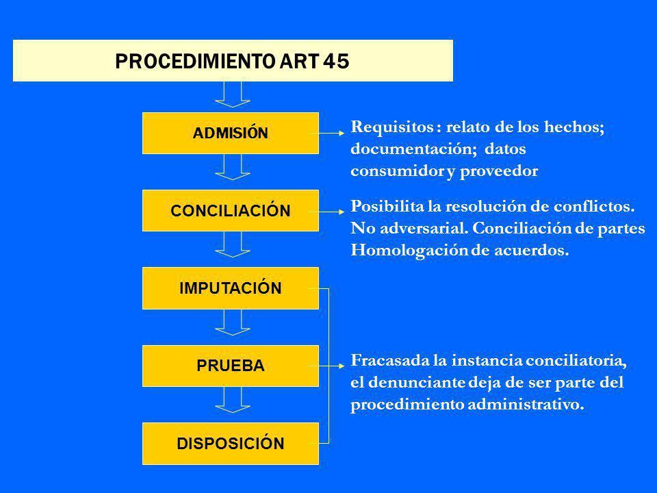 PROCEDIMIENTO ART 45 ADMISIÓN Requisitos : relato de los hechos; documentación; datos consumidor y proveedor CONCILIACIÓN Posibilita la resolución de conflictos.