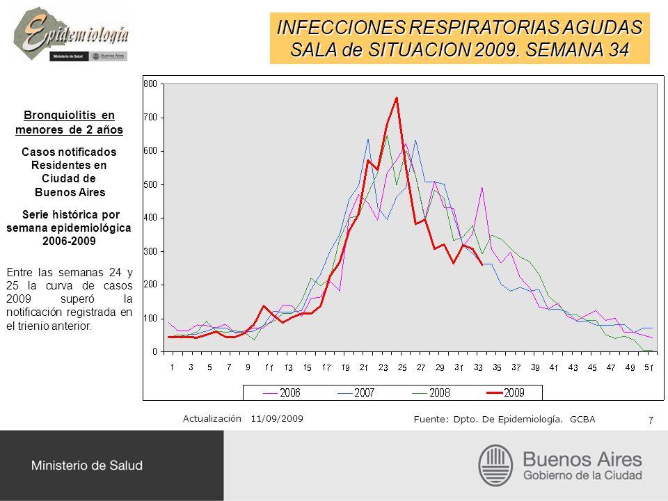 INFECCIONES RESPIRATORIAS AGUDAS SALA de SITUACION 2009. SEMANA 34 Actualización 11/09/2009 Fuente: Dpto. De Epidemiología. GCBA 7 Bronquiolitis en me