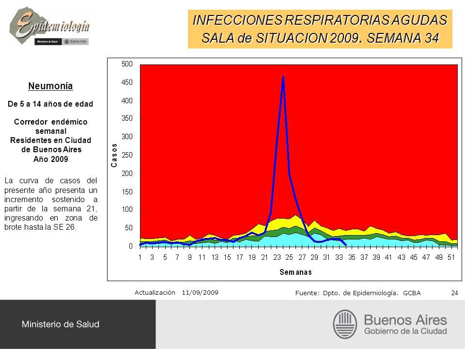 INFECCIONES RESPIRATORIAS AGUDAS SALA de SITUACION 2009. SEMANA 34 Actualización 11/09/2009 Fuente: Dpto. de Epidemiología. GCBA Neumonía De 5 a 14 añ