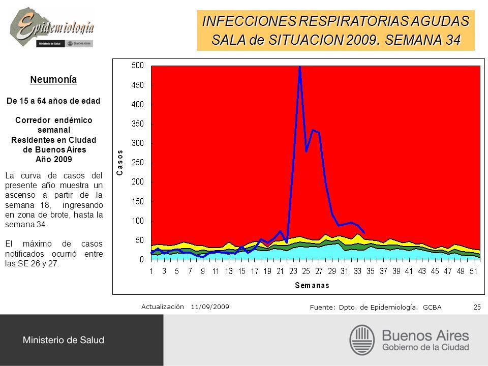 INFECCIONES RESPIRATORIAS AGUDAS SALA de SITUACION 2009. SEMANA 34 Actualización 11/09/2009 Fuente: Dpto. de Epidemiología. GCBA Neumonía De 15 a 64 a