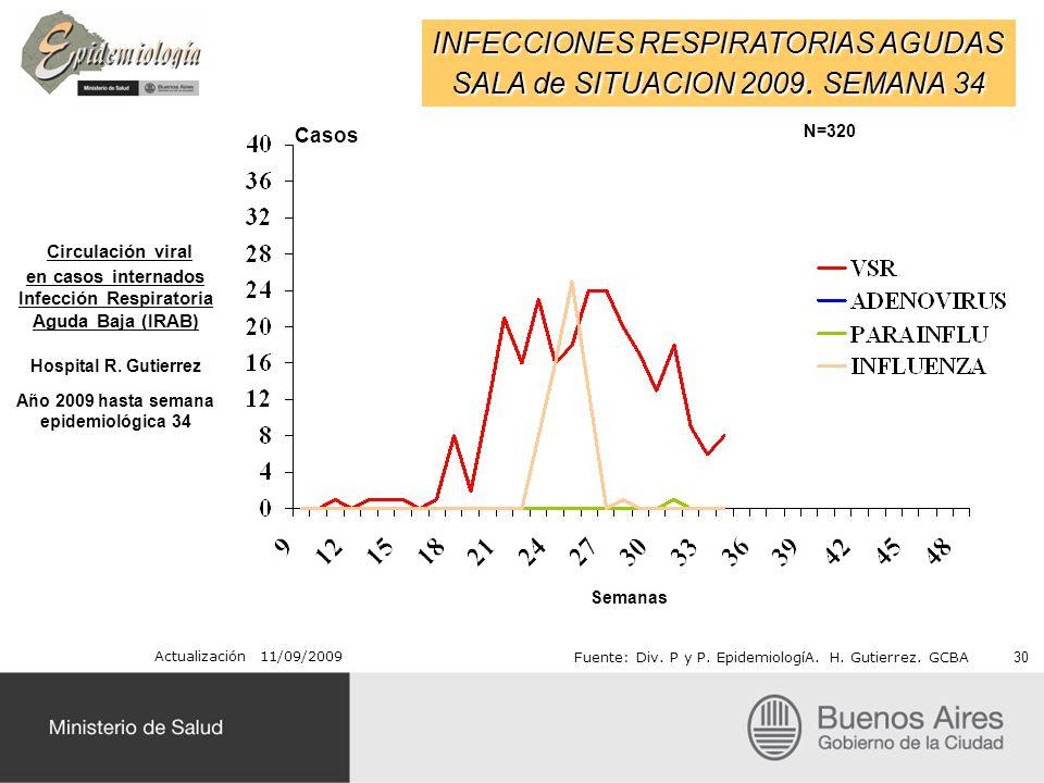 INFECCIONES RESPIRATORIAS AGUDAS SALA de SITUACION 2009. SEMANA 34 Actualización 11/09/2009 Fuente: Div. P y P. EpidemiologíA. H. Gutierrez. GCBA Circ