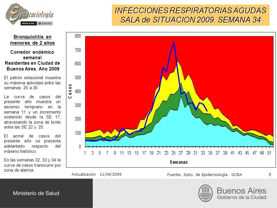 INFECCIONES RESPIRATORIAS AGUDAS SALA de SITUACION 2009. SEMANA 34 Bronquiolitis en menores de 2 años Corredor endémico semanal Residentes en Ciudad d