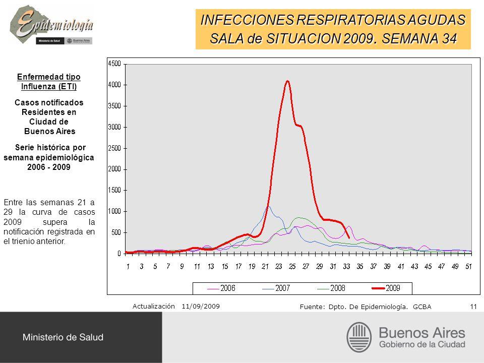 INFECCIONES RESPIRATORIAS AGUDAS SALA de SITUACION 2009. SEMANA 34 Actualización 11/09/2009 Fuente: Dpto. De Epidemiología. GCBA 11 Enfermedad tipo In