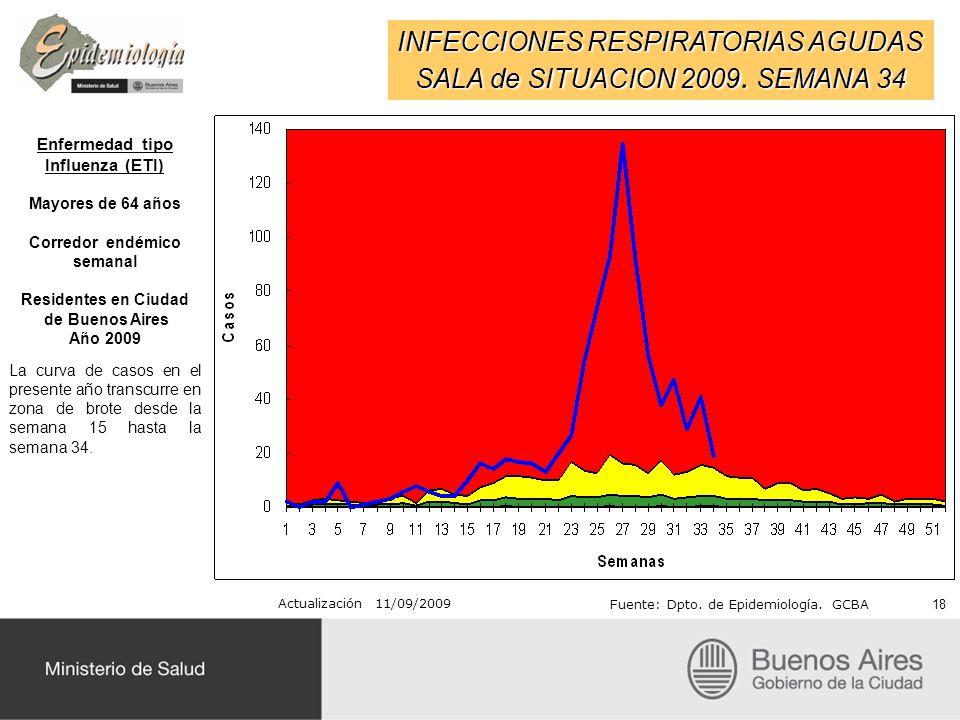 INFECCIONES RESPIRATORIAS AGUDAS SALA de SITUACION 2009. SEMANA 34 Actualización 11/09/2009 Fuente: Dpto. de Epidemiología. GCBA Enfermedad tipo Influ