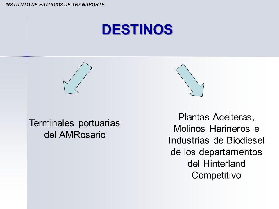 DESTINOS Terminales portuarias del AMRosario Plantas Aceiteras, Molinos Harineros e Industrias de Biodiesel de los departamentos del Hinterland Compet