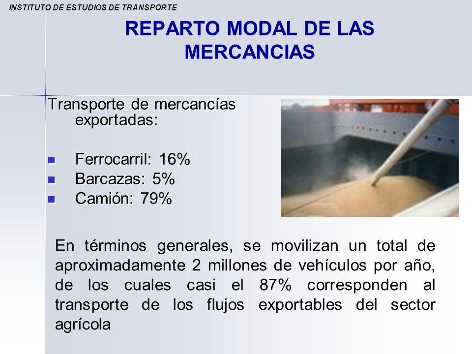 REPARTO MODAL DE LAS MERCANCIAS Transporte de mercancías exportadas: Ferrocarril: Ferrocarril: 16% Barcazas: Barcazas: 5% Camión: Camión: 79% INSTITUT