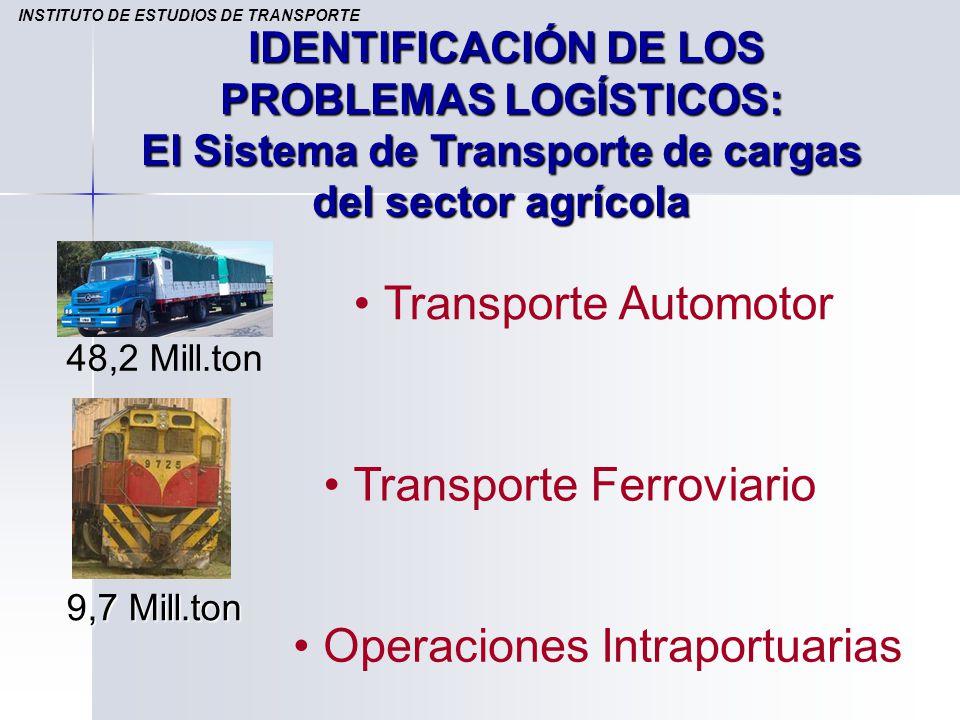 IDENTIFICACIÓN DE LOS PROBLEMAS LOGÍSTICOS: El Sistema de Transporte de cargas del sector agrícola Transporte Automotor Transporte Ferroviario Operaci