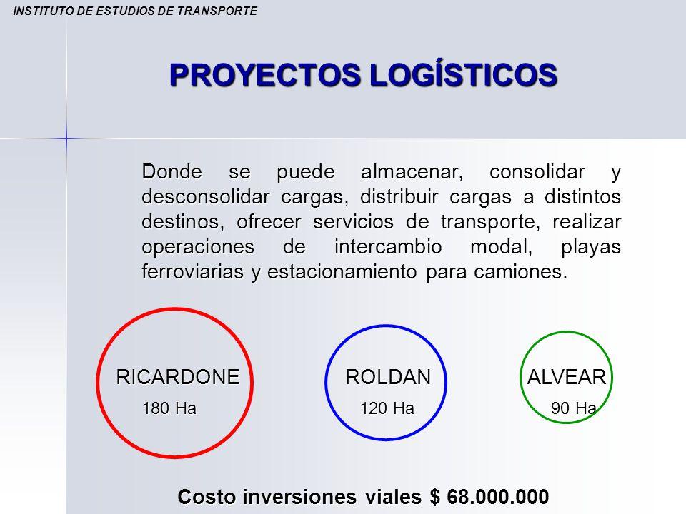 PROYECTOS LOGÍSTICOS INSTITUTO DE ESTUDIOS DE TRANSPORTE Costo inversiones viales $ 68.000.000 RICARDONE ROLDANALVEAR 180 Ha 120 Ha 90 Ha Donde se pue