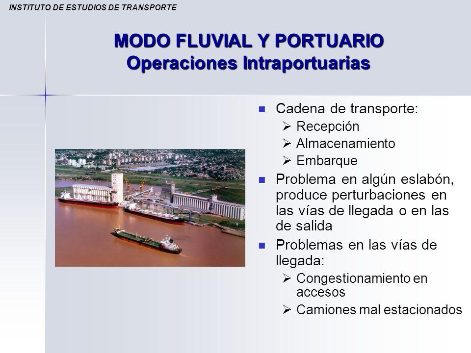 Cadena de transporte: Cadena de transporte: Recepción Almacenamiento Embarque Problema en algún eslabón, produce perturbaciones en las vías de llegada