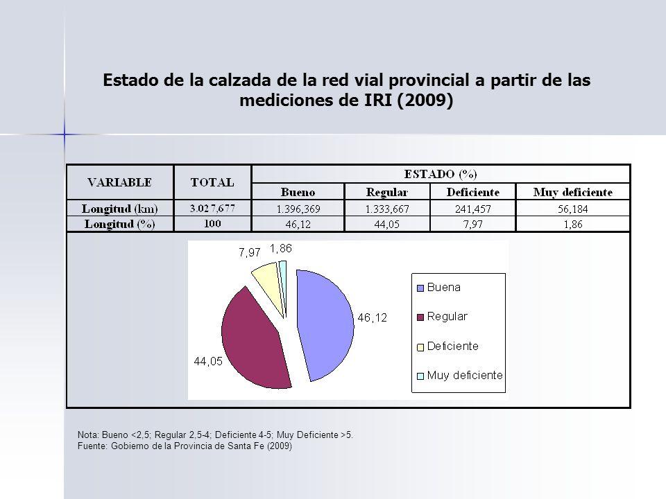 Estado de la calzada de la red vial provincial a partir de las mediciones de IRI (2009) Nota: Bueno 5. Fuente: Gobierno de la Provincia de Santa Fe (2